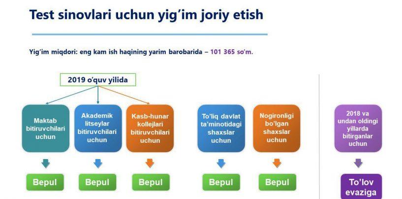TEST SINOVLARIDA ISHTIROK ETISH UCHUN YIG'IM JORIY ETISH