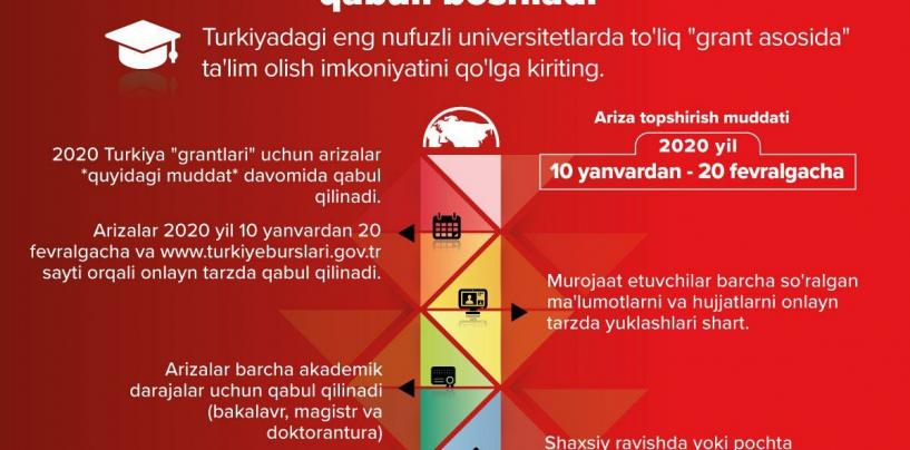 TURKIYA UNIVERSITETLARIDA TO'LIQ GRANT ASOSIDA O'QISH IMKONIYATI